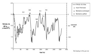 Sea level for the past 350,000 years, according to Lea et al (2002).