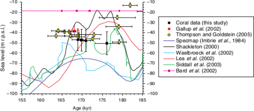 Sea level data for marine isotope stage 6.5 - from Scholz et al (2007)