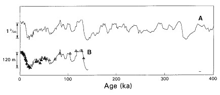 Oxygen-18 change during the past 400,000 years, and part of the curve calibrated with actual observed sea level - from Shackleton (2000)