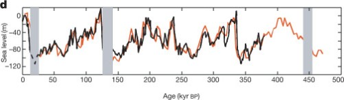 Eustatic sea level infered from two cores recovered from the Red Sea - from Siddall et al 2003)
