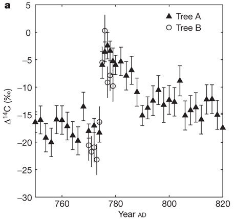 Sudden jump in radiocarbon concentration at 774-775 AD.