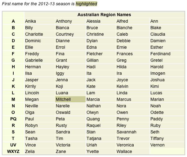 List of tropical cyclone names for the Australian region