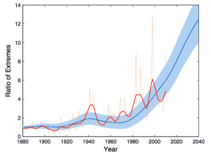 Increase in the number of extremes due to climate change. From Coumou et al, 2013.