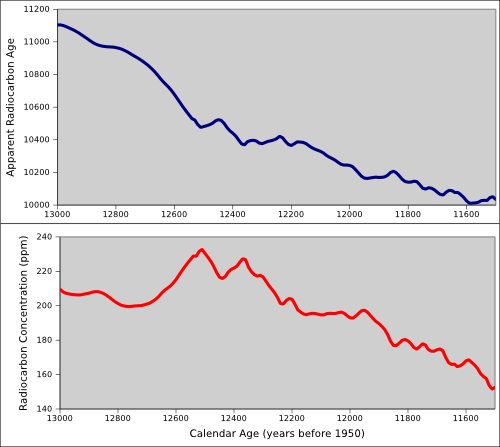 Apparent radiocarbon age versus real age (top plot), and the atmospheric concentration of radiocarbon during the Younger Dryas.