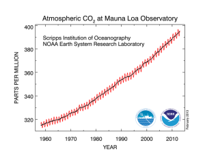 CO2 concentrations measured at Mauna Loa in Hawaii