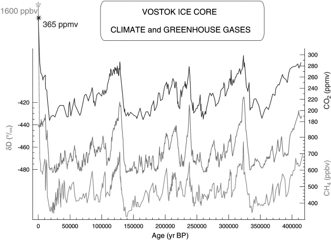 Modern levels of CO2 and methane in context