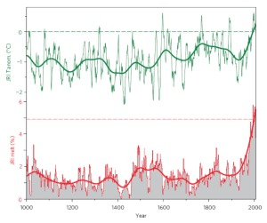 An ice core record of temperature and surface melt over the past 1,000 years at James Ross Island (JRI), Antarctic Peninsula. Upper panel, the thin green line represents average temperature at the site expressed relative to the average between 1981 and 2001. Lower panel, the thin red represents snow melt at the surface, expressed in per cent of annual snowfall. Thick lines are smoothed versions of the annual data. Dashed lines show the 1981—2001 averages. Figure adapted from Abram et al.
