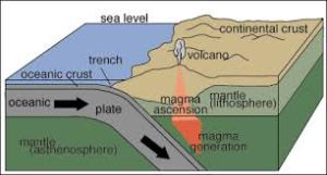 plate tectonics. if you want to understand this diagram, come and do a geology degree