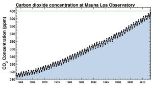 Full record of CO2 measured at Mauna Loa.