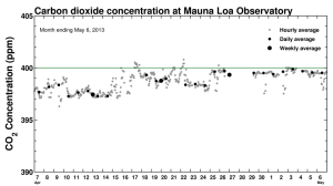 CO2 measurements for the last month at Mauna Loa.