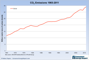 Global-CO2