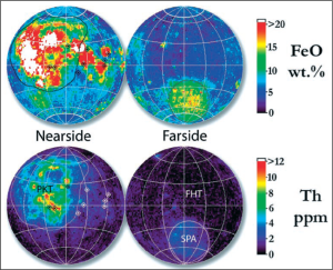 Figure 1 The three major lunar terrains. The map shows the difference of the terrains in their FeO and Th concentration. Data obtained by the Lunar Prospector Gamma-Ray Spectrometer. Diamonds indicate Apollo and Luna Landing Sites. Figure from Taylor, G. J., 2009. Ancient Lunar Crust: Origin, Composition, and Implications. Elements 5, 17-22.