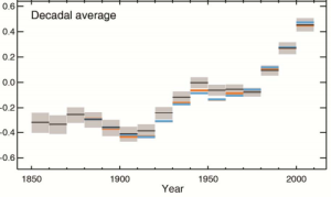 Decadal average temperature. Source: IPCC AR5