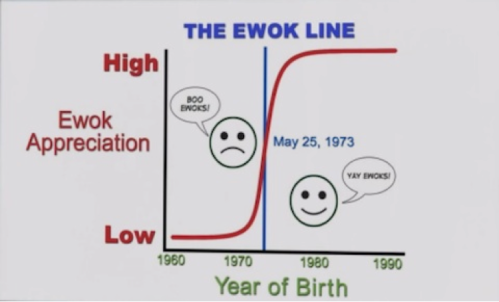 The Ewok Line, from http://www.cinemablend.com/television/Ewok-Line-Explained-By-Barney-Stinson-How-I-Met-Your-Mother-35922.html