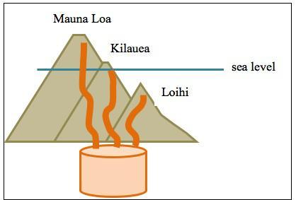 Hawaii cross section