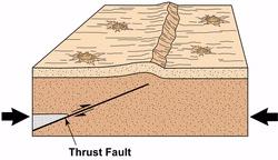 thrust-fault