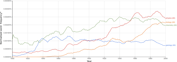 ngram_science_edit